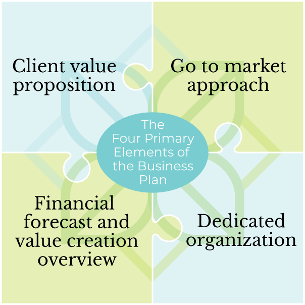 Four Primary Elements of the Business Plan - Client value proposition, Go to market approach, Financial forecast and value creation overview, Dedicated organization